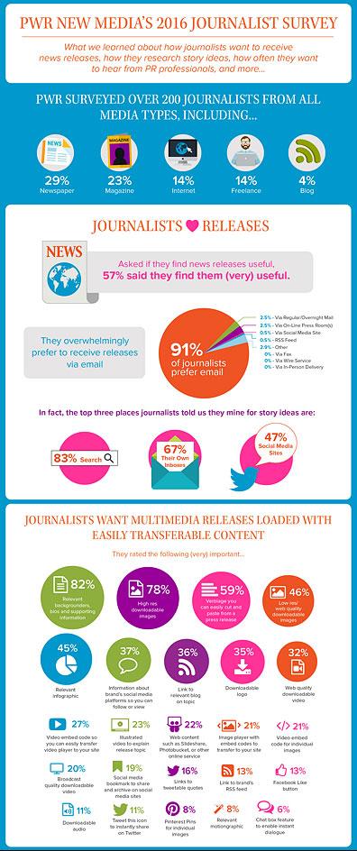 2016 Journalist Survey Infographic