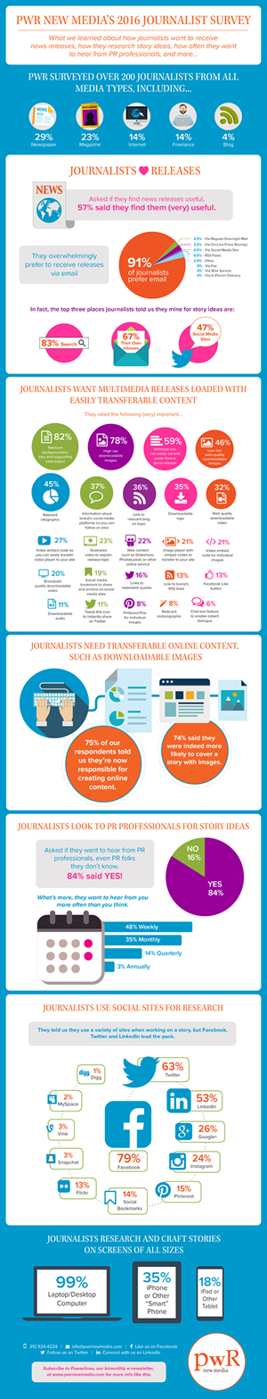 PWR_2016_journalist_survey_infographic300