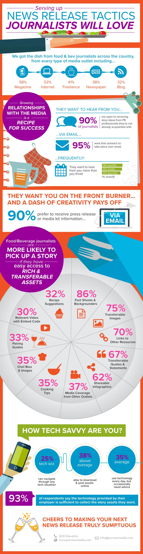 bev-food-infographic